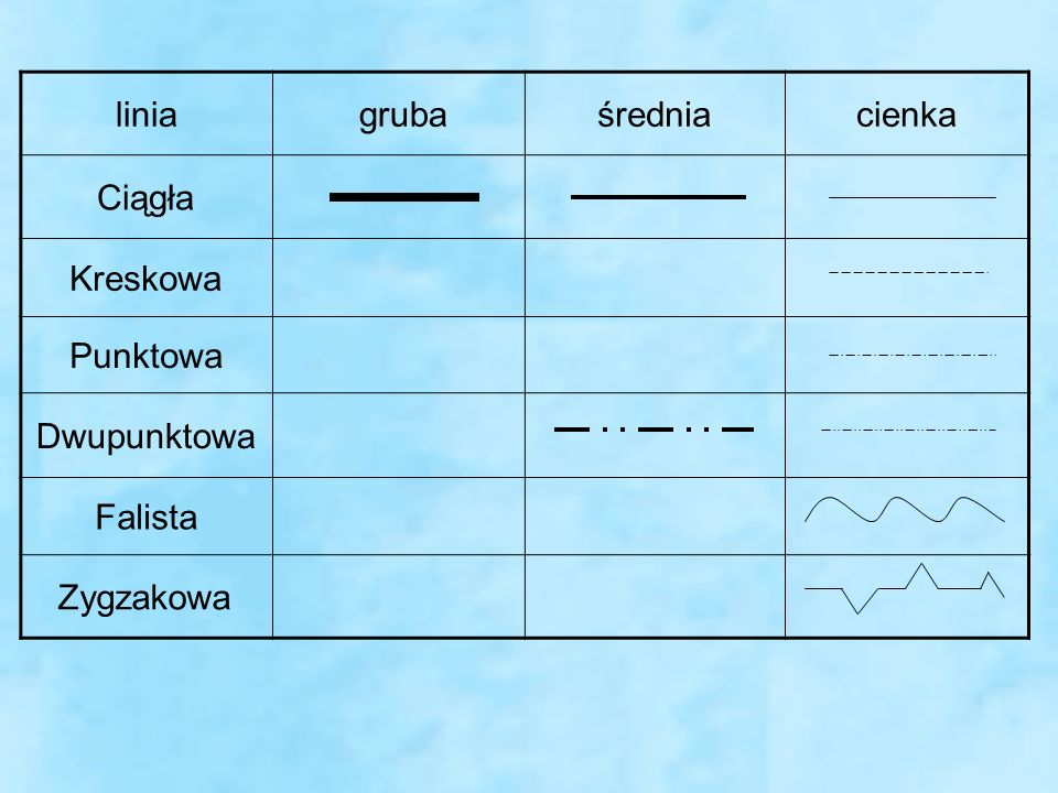 linia gruba średnia cienka Ciągła Kreskowa Punktowa Dwupunktowa Falista Zygzakowa