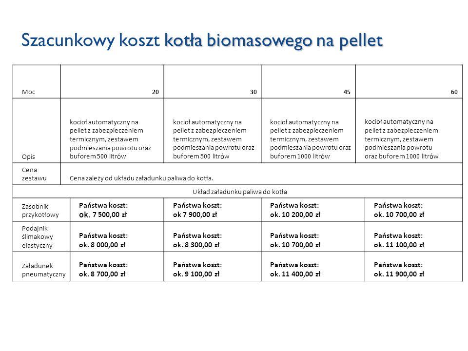 Szacunkowy koszt kotła biomasowego na pellet