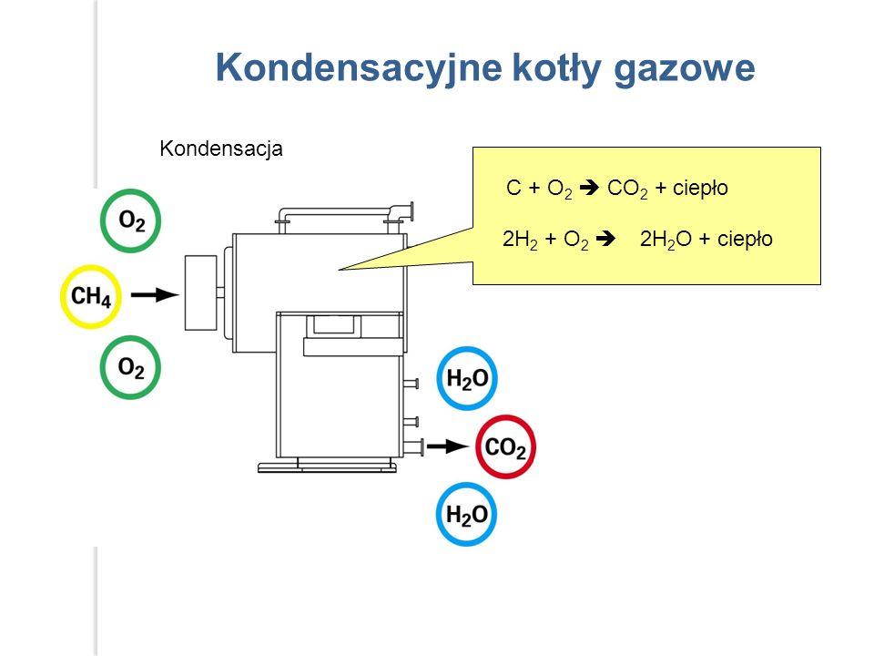 Kondensacyjne kotły gazowe