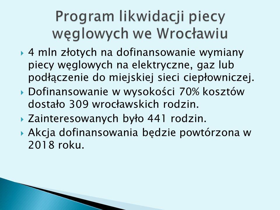 Program likwidacji piecy węglowych we Wrocławiu