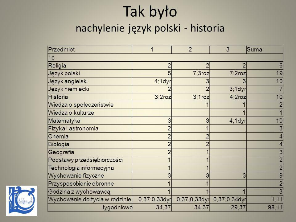 Tak było nachylenie język polski - historia