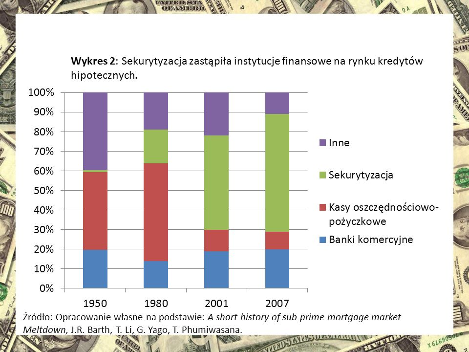 Wykres 2: Sekurytyzacja zastąpiła instytucje finansowe na rynku kredytów hipotecznych.