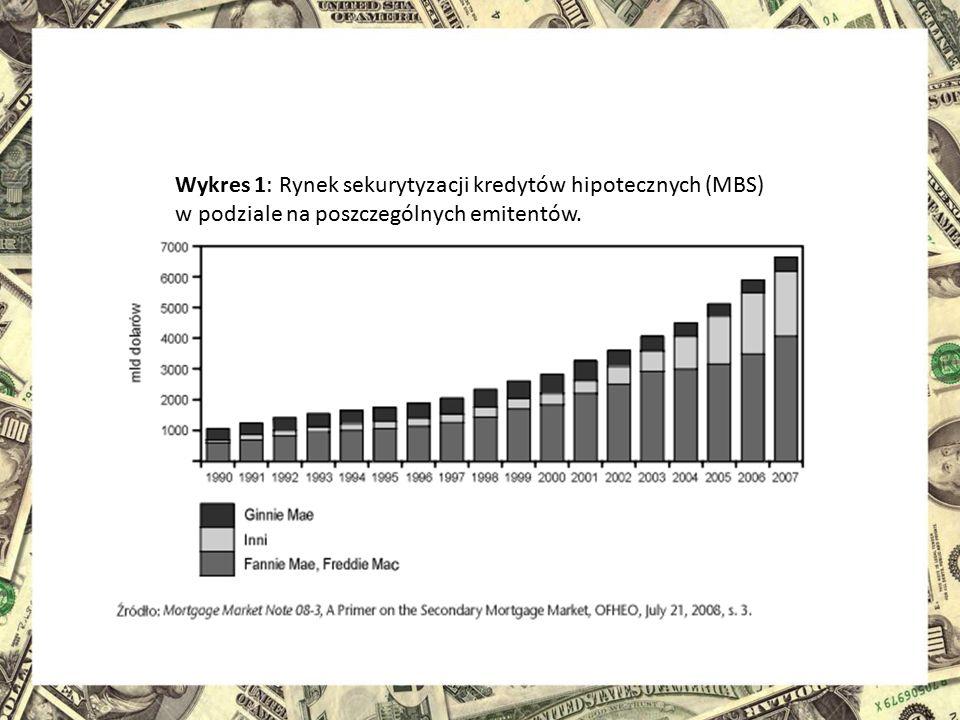 Wykres 1: Rynek sekurytyzacji kredytów hipotecznych (MBS)