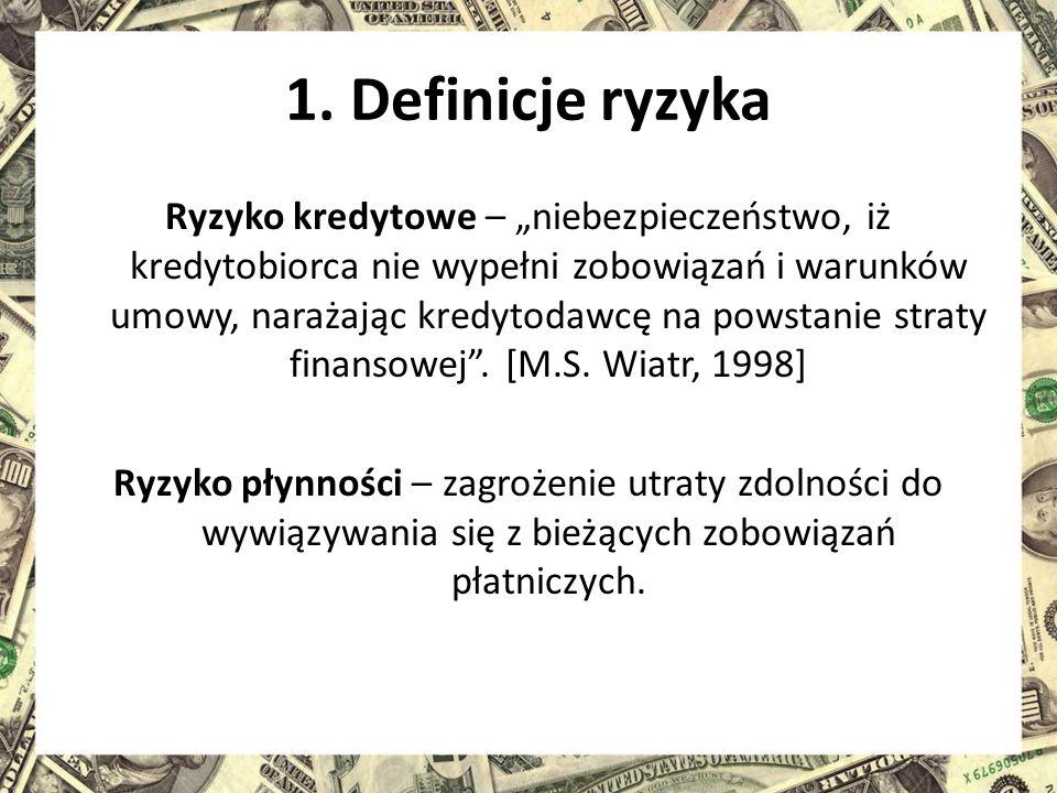 1. Definicje ryzyka