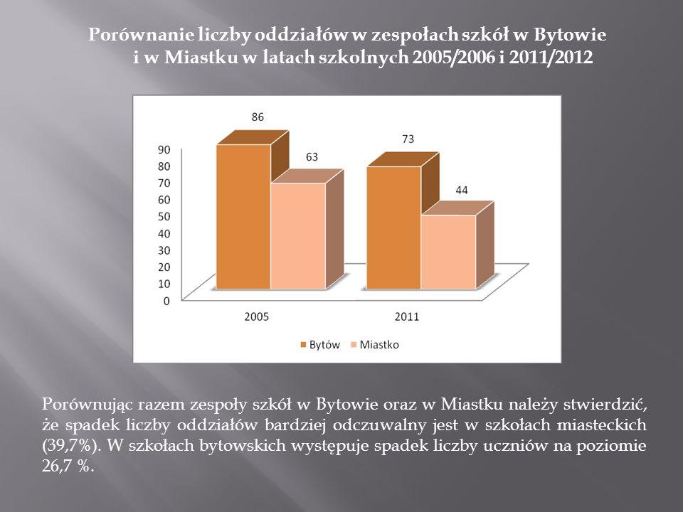 Porównanie liczby oddziałów w zespołach szkół w Bytowie i w Miastku w latach szkolnych 2005/2006 i 2011/2012