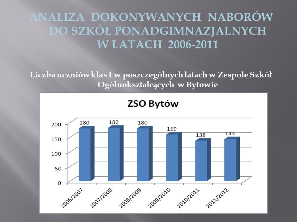 ANALIZA DOKONYWANYCH NABORÓW DO SZKÓŁ PONADGIMNAZJALNYCH W LATACH 2006-2011