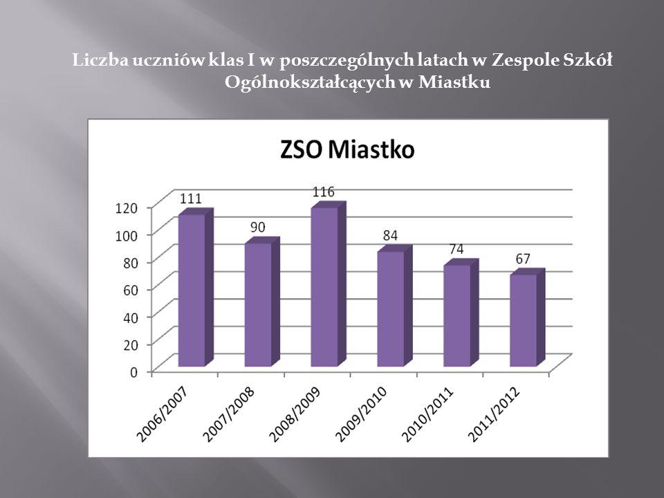 Liczba uczniów klas I w poszczególnych latach w Zespole Szkół Ogólnokształcących w Miastku