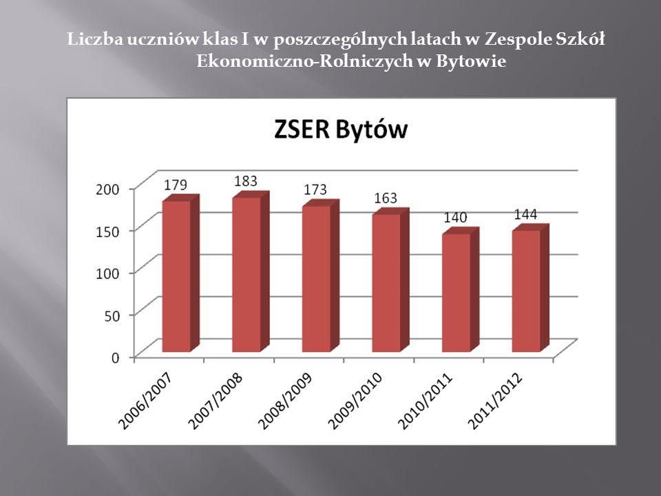 Liczba uczniów klas I w poszczególnych latach w Zespole Szkół Ekonomiczno-Rolniczych w Bytowie