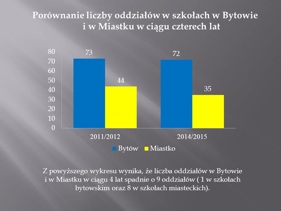 Porównanie liczby oddziałów w szkołach w Bytowie i w Miastku w ciągu czterech lat