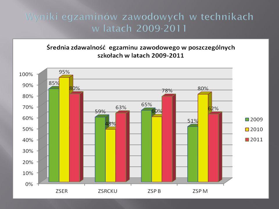 Wyniki egzaminów zawodowych w technikach w latach 2009-2011