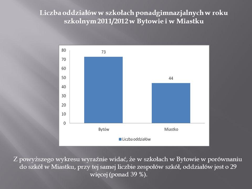 Liczba oddziałów w szkołach ponadgimnazjalnych w roku szkolnym 2011/2012 w Bytowie i w Miastku