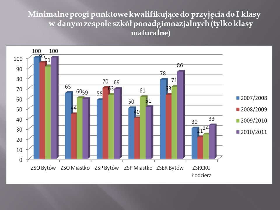 Minimalne progi punktowe kwalifikujące do przyjęcia do I klasy w danym zespole szkół ponadgimnazjalnych (tylko klasy maturalne)