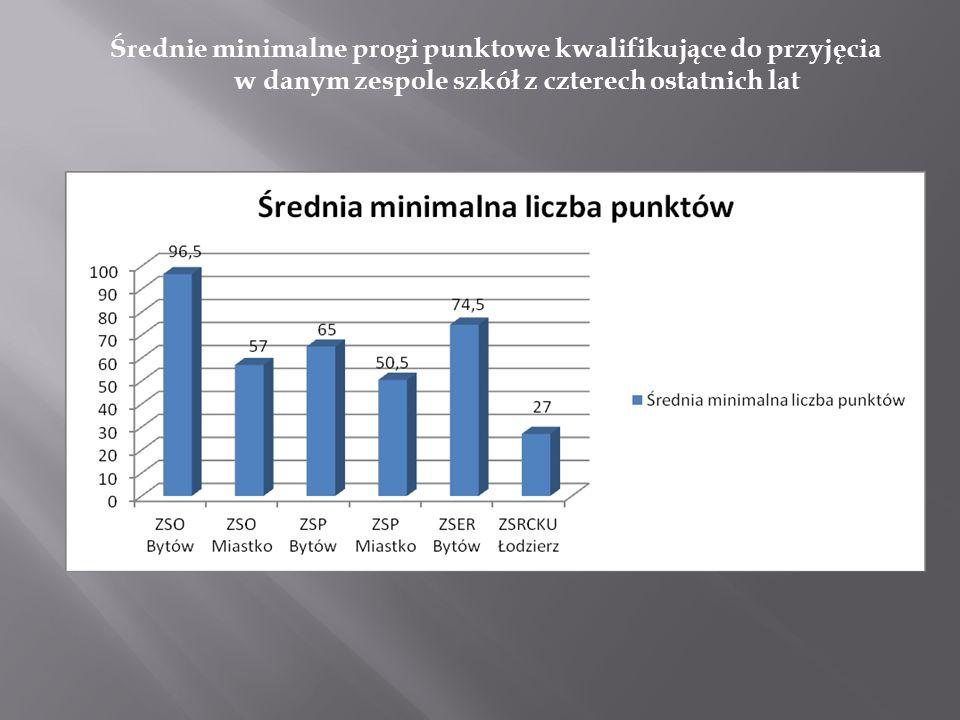 Średnie minimalne progi punktowe kwalifikujące do przyjęcia w danym zespole szkół z czterech ostatnich lat
