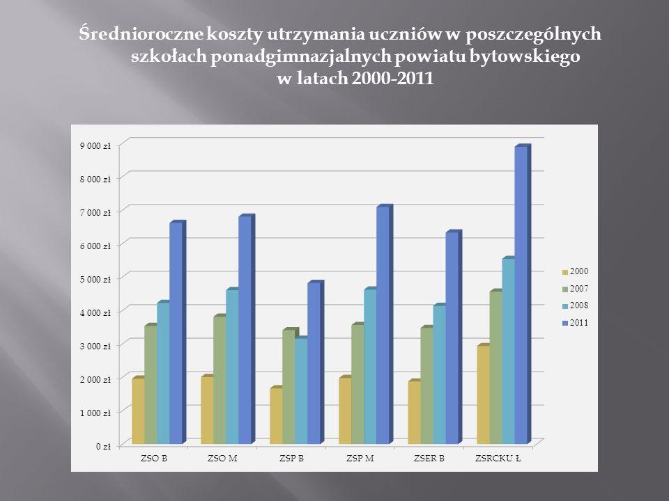 Średnioroczne koszty utrzymania uczniów w poszczególnych szkołach ponadgimnazjalnych powiatu bytowskiego w latach 2000-2011