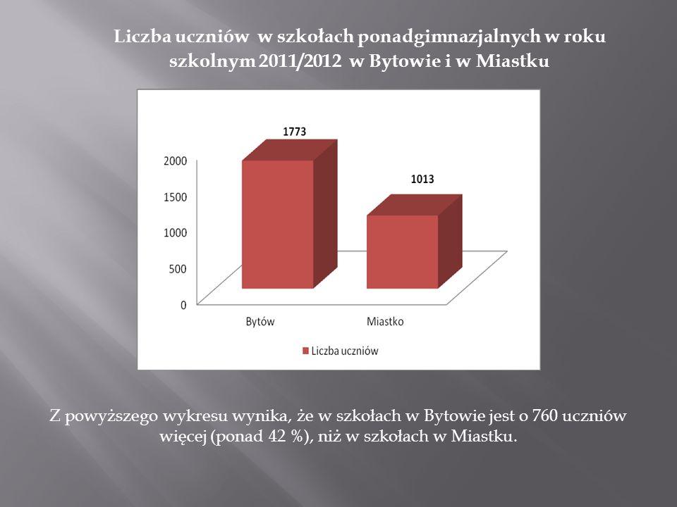 Liczba uczniów w szkołach ponadgimnazjalnych w roku szkolnym 2011/2012 w Bytowie i w Miastku