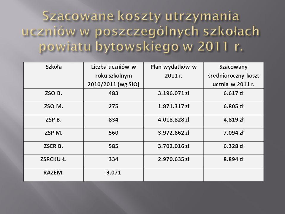 Szacowane koszty utrzymania uczniów w poszczególnych szkołach powiatu bytowskiego w 2011 r.