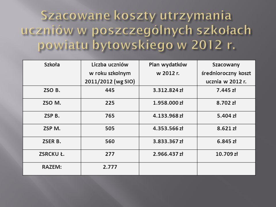 Szacowane koszty utrzymania uczniów w poszczególnych szkołach powiatu bytowskiego w 2012 r.
