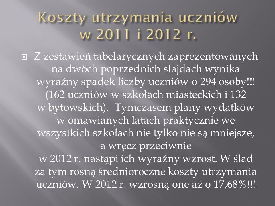 Koszty utrzymania uczniów w 2011 i 2012 r.