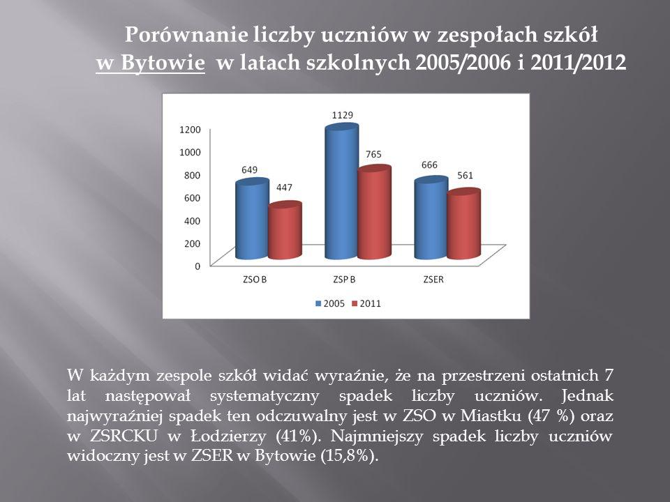 Porównanie liczby uczniów w zespołach szkół w Bytowie w latach szkolnych 2005/2006 i 2011/2012
