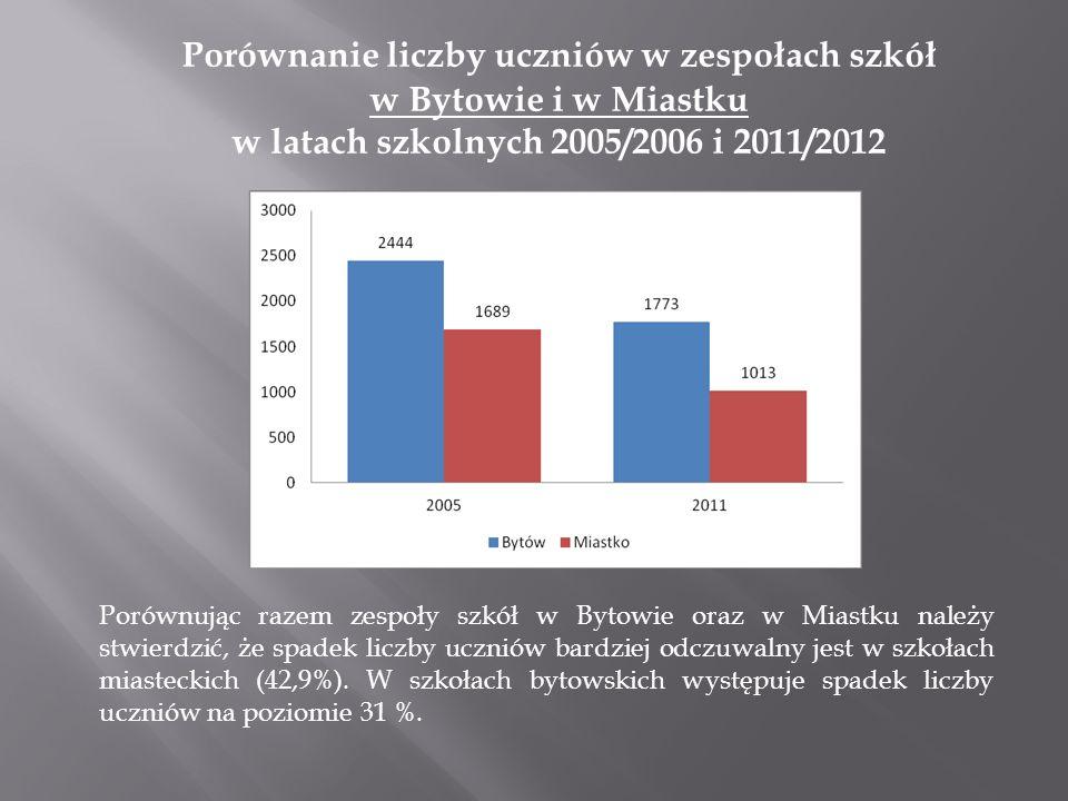 Porównanie liczby uczniów w zespołach szkół w Bytowie i w Miastku w latach szkolnych 2005/2006 i 2011/2012