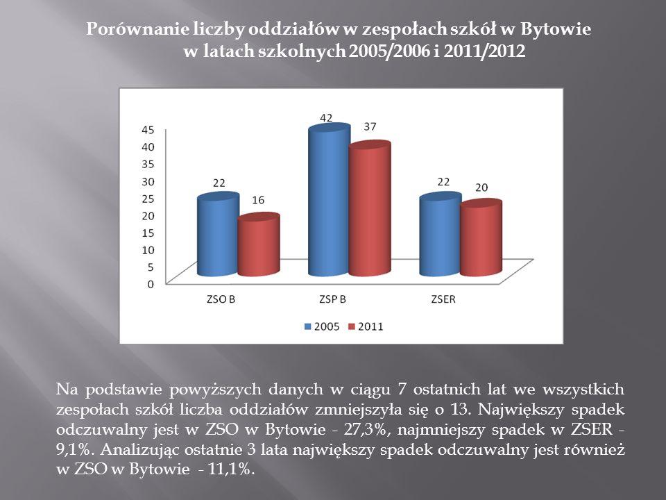 Porównanie liczby oddziałów w zespołach szkół w Bytowie w latach szkolnych 2005/2006 i 2011/2012