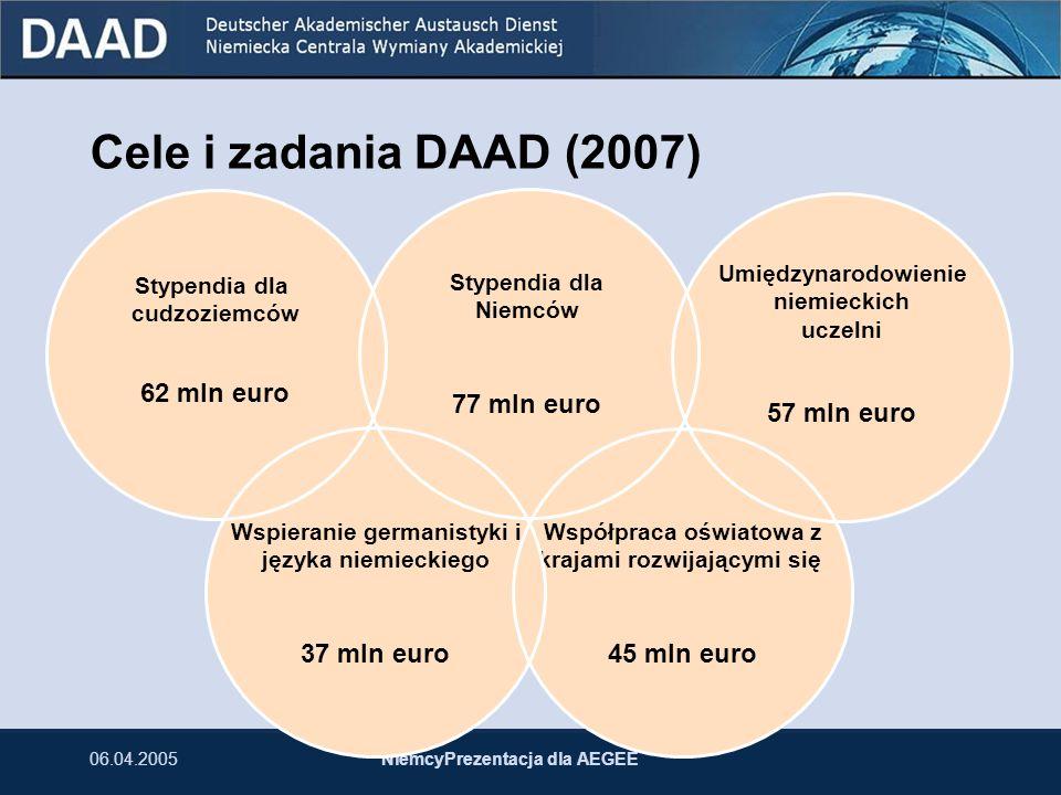 Cele i zadania DAAD (2007) 62 mln euro 77 mln euro 37 mln euro