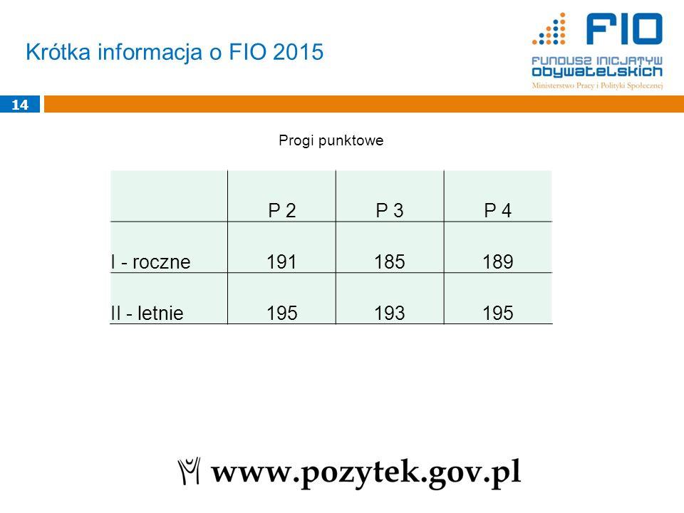 Krótka informacja o FIO 2015