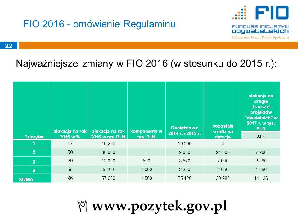 alokacja na rok 2016 w tys. PLN pozostałe środki na dotacje