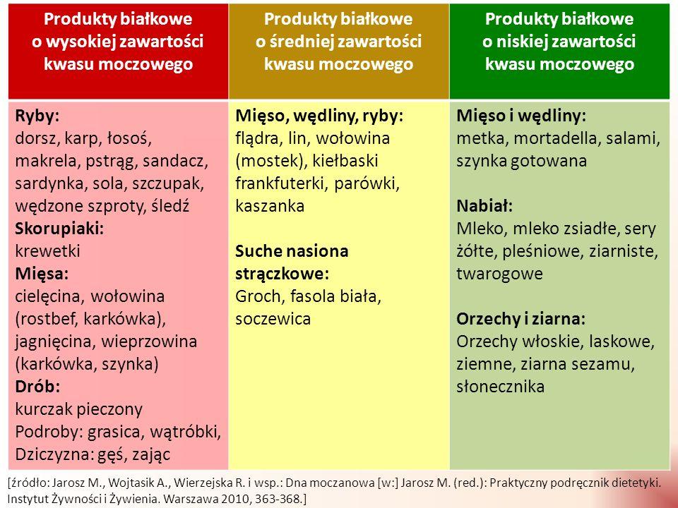 Produkty białkowe o wysokiej zawartości kwasu moczowego
