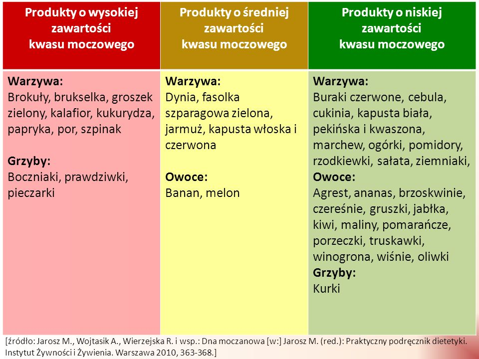 Produkty o wysokiej zawartości kwasu moczowego