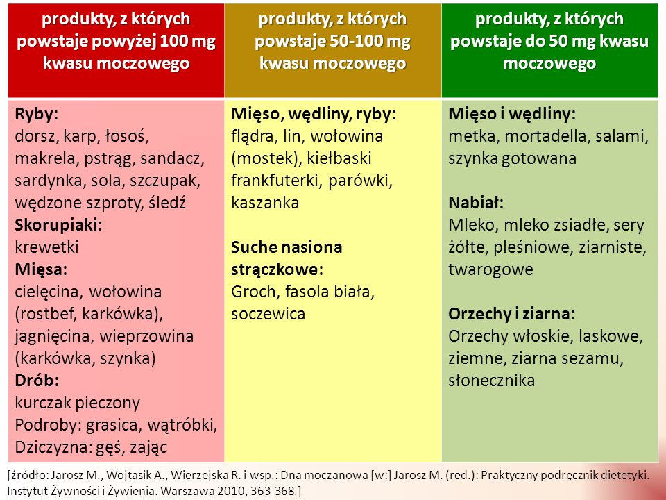 produkty, z których powstaje powyżej 100 mg kwasu moczowego