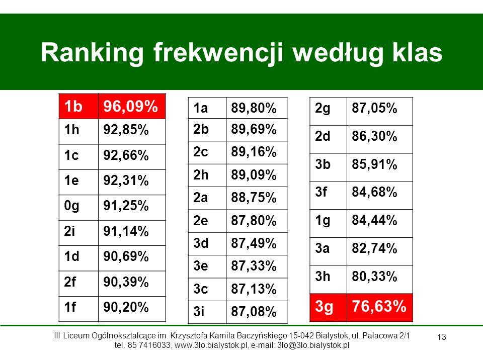 Ranking frekwencji według klas