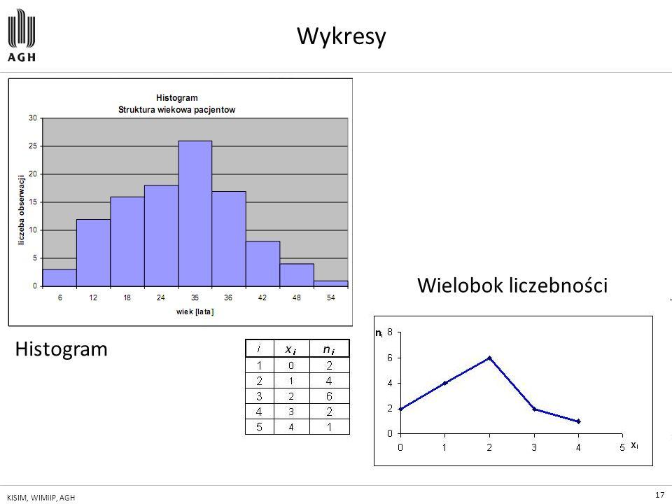 Wykresy Wielobok liczebności Histogram KISIM, WIMiIP, AGH