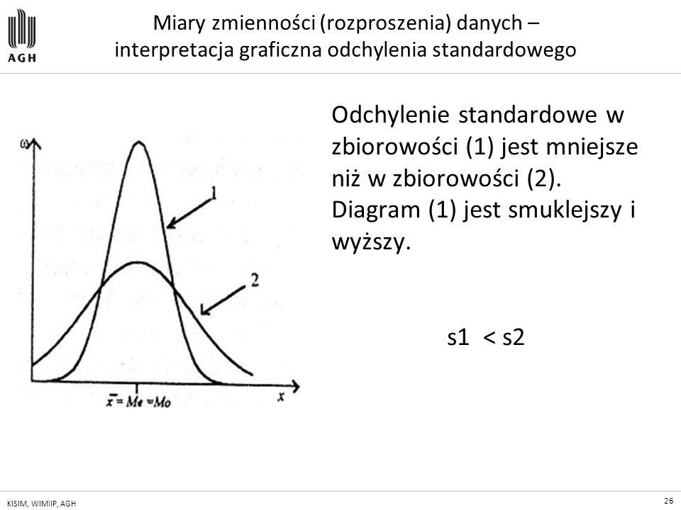 Miary zmienności (rozproszenia) danych – interpretacja graficzna odchylenia standardowego