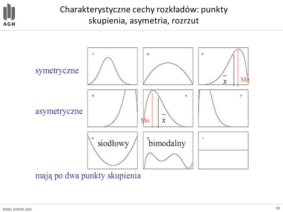 Charakterystyczne cechy rozkładów: punkty skupienia, asymetria, rozrzut