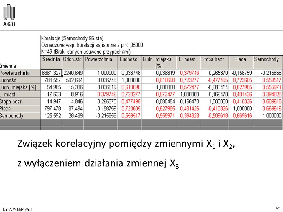 Związek korelacyjny pomiędzy zmiennymi X1 i X2,