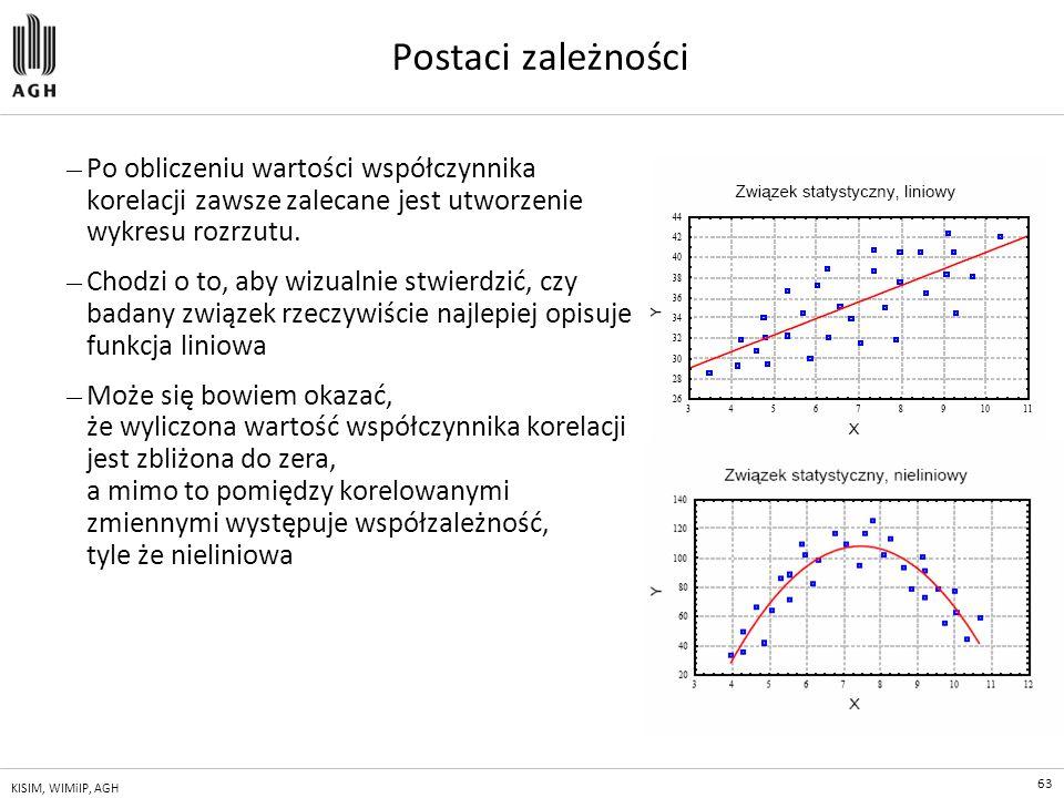 Postaci zależności Po obliczeniu wartości współczynnika korelacji zawsze zalecane jest utworzenie wykresu rozrzutu.