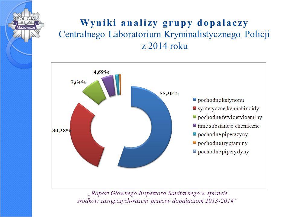 Wyniki analizy grupy dopalaczy Centralnego Laboratorium Kryminalistycznego Policji z 2014 roku