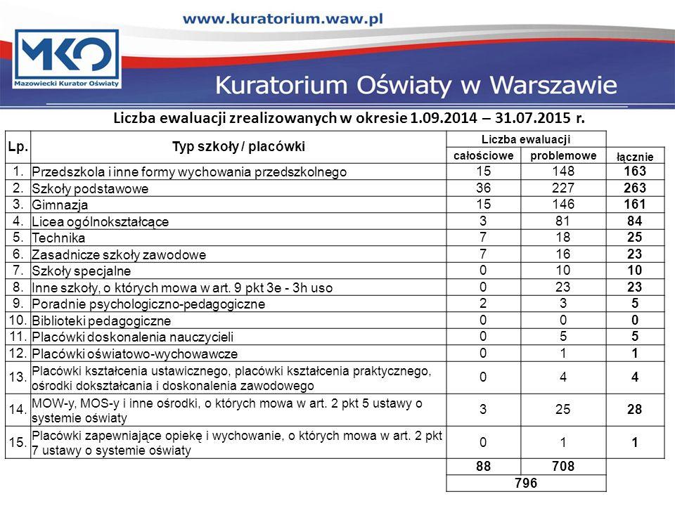 Liczba ewaluacji zrealizowanych w okresie 1.09.2014 – 31.07.2015 r.