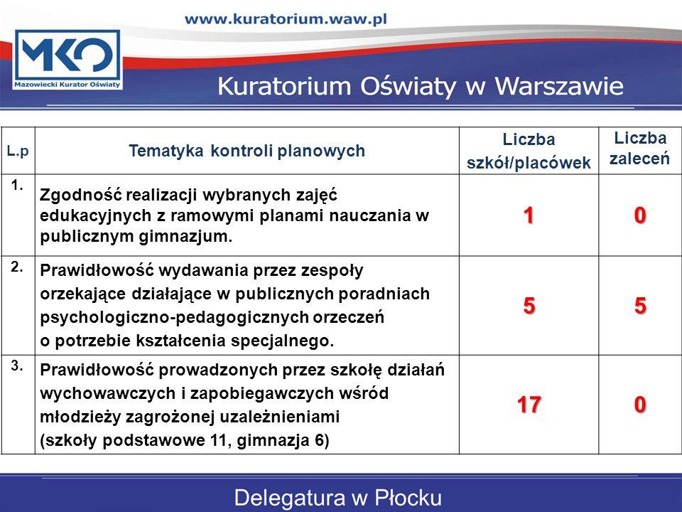 Tematyka kontroli planowych Liczba szkół/placówek