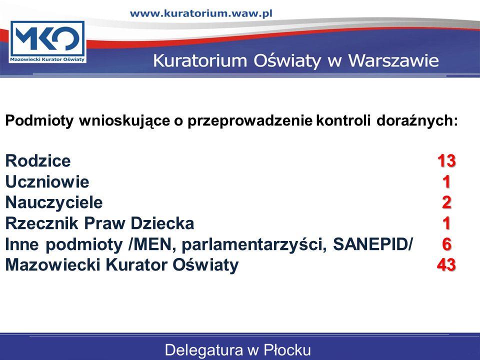 Inne podmioty /MEN, parlamentarzyści, SANEPID/ 6