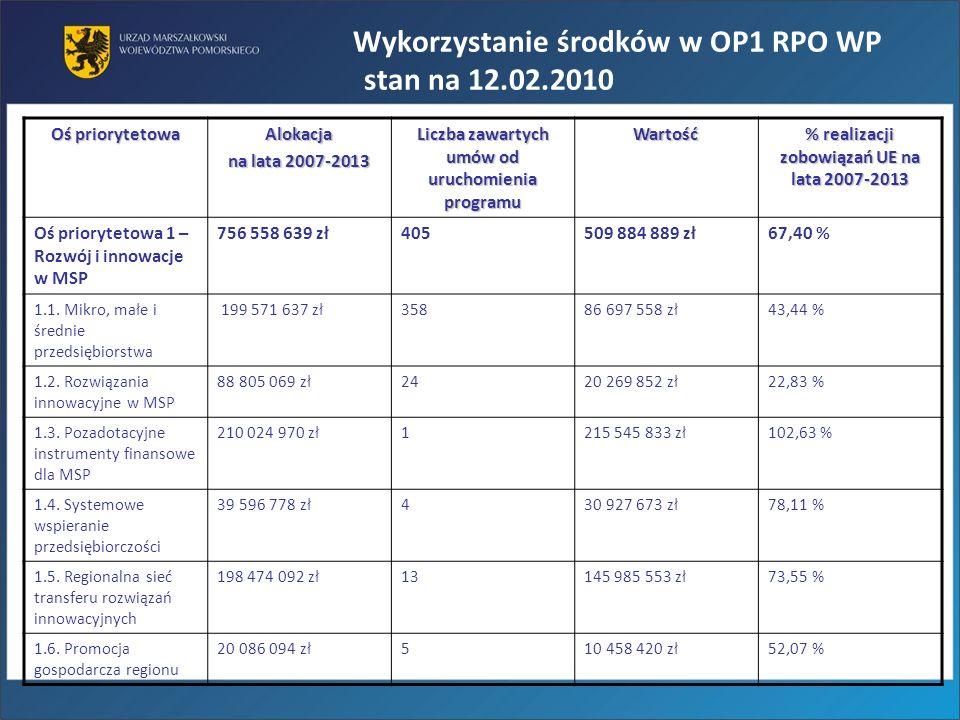 Wykorzystanie środków w OP1 RPO WP stan na 12.02.2010
