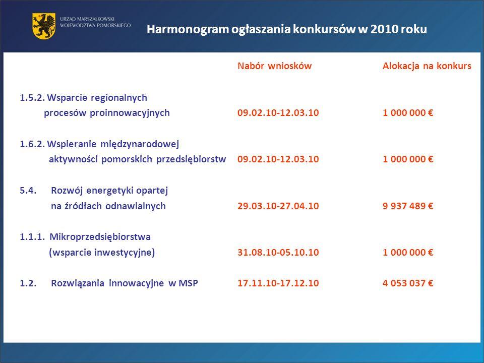 Harmonogram ogłaszania konkursów w 2010 roku