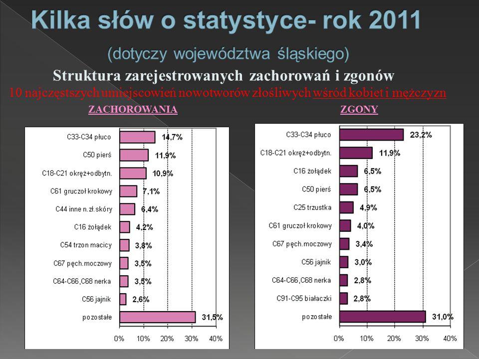 Kilka słów o statystyce- rok 2011 (dotyczy województwa śląskiego)