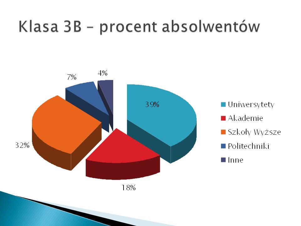 Klasa 3B – procent absolwentów