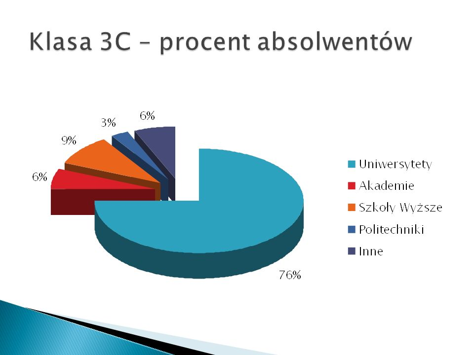 Klasa 3C – procent absolwentów