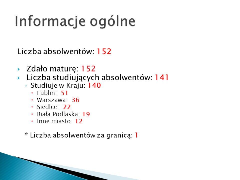 Informacje ogólne Liczba absolwentów: 152 Zdało maturę: 152