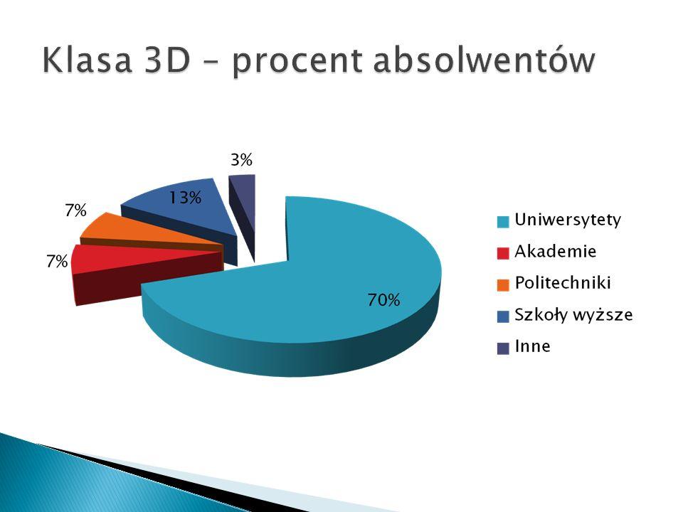 Klasa 3D – procent absolwentów