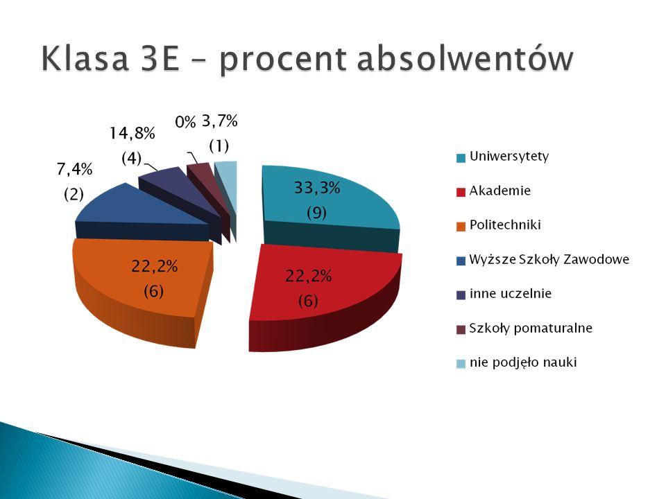 Klasa 3E – procent absolwentów
