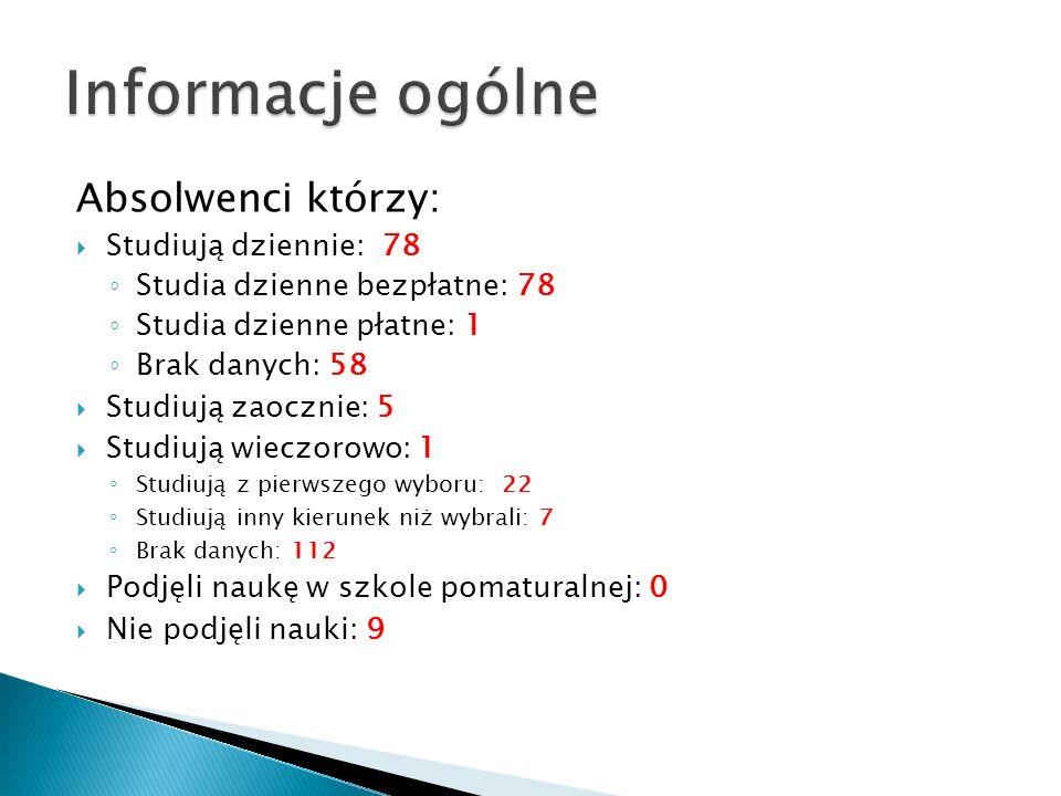 Informacje ogólne Absolwenci którzy: Studiują dziennie: 78